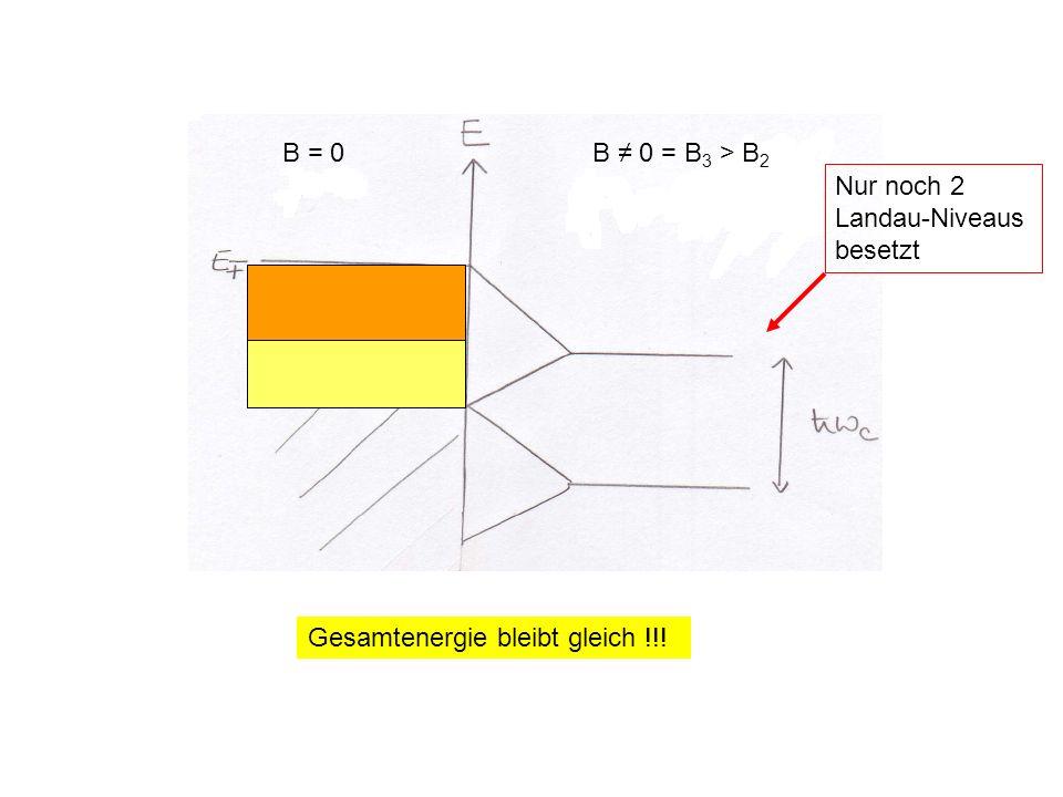 = B = 0 B ≠ 0 = B3 > B2 Nur noch 2 Landau-Niveaus besetzt