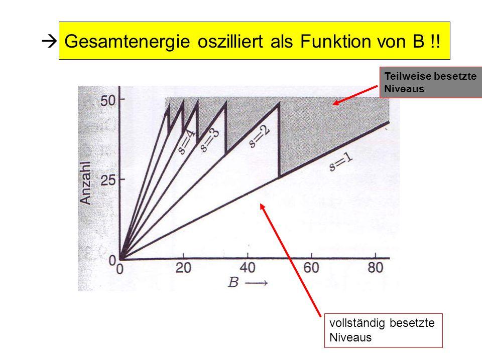  Gesamtenergie oszilliert als Funktion von B !!
