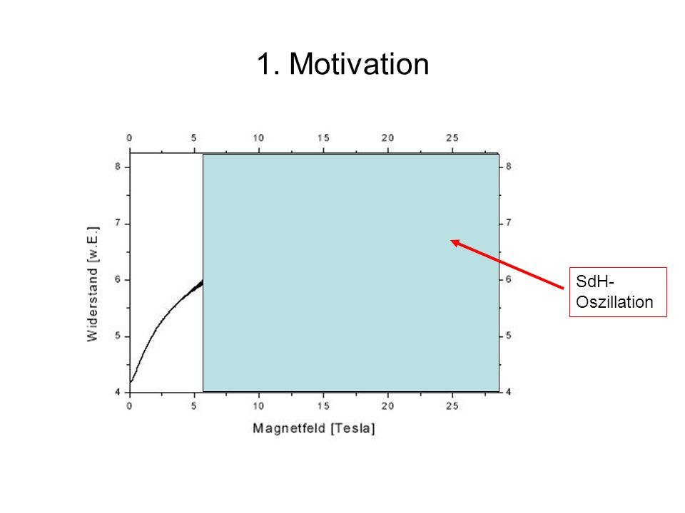 1. Motivation SdH-Oszillation