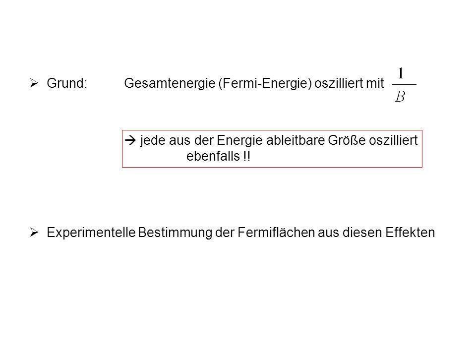 Grund: Gesamtenergie (Fermi-Energie) oszilliert mit