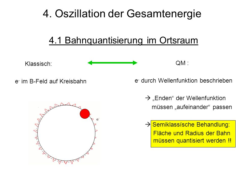 4. Oszillation der Gesamtenergie 4.1 Bahnquantisierung im Ortsraum