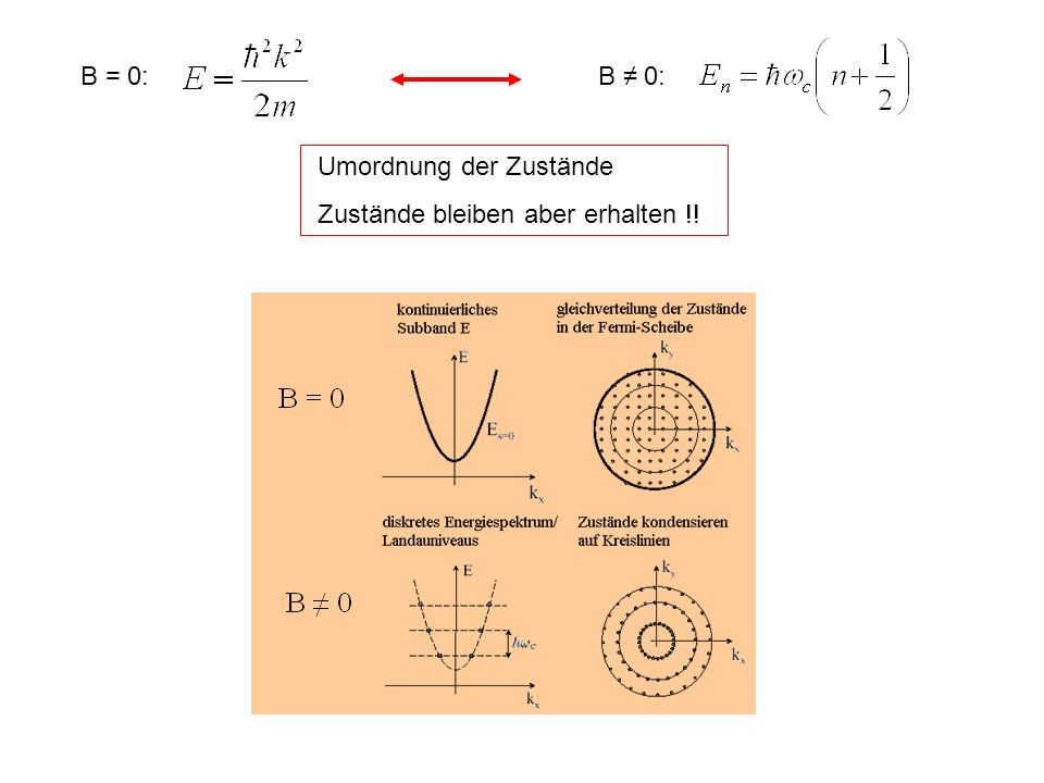 B = 0: B ≠ 0: Umordnung der Zustände Zustände bleiben aber erhalten !!