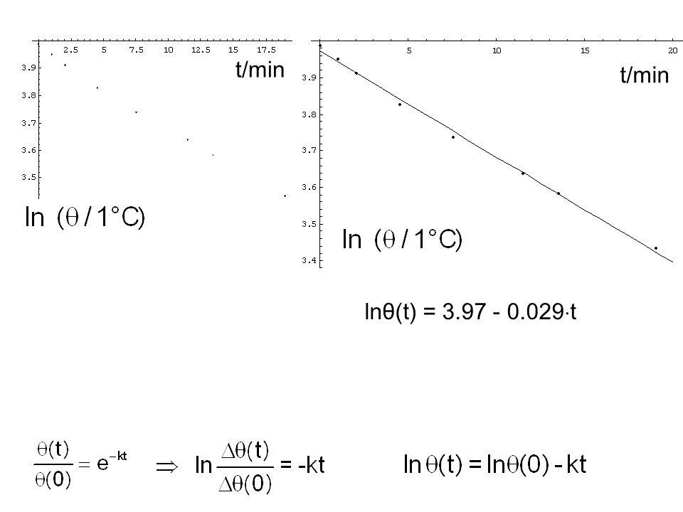 t/min t/min lnθ(t) = 3.97 - 0.029t