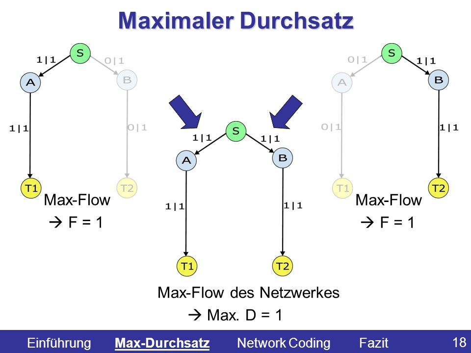 Max-Flow des Netzwerkes
