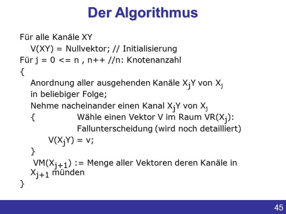 Der Algorithmus Für alle Kanäle XY