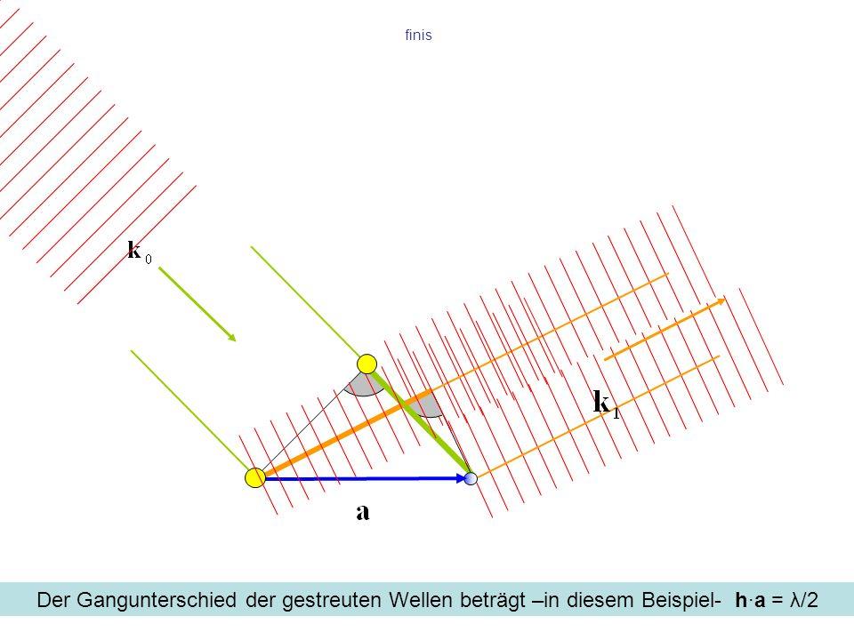 finis Der Gangunterschied der gestreuten Wellen beträgt –in diesem Beispiel- h·a = λ/2