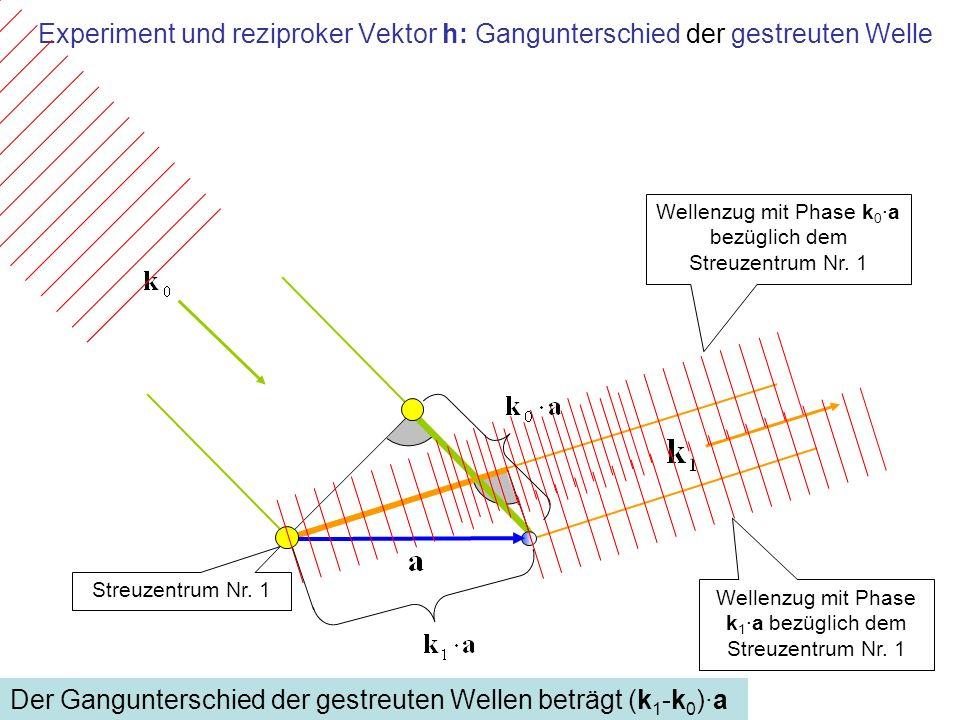 Der Gangunterschied der gestreuten Wellen beträgt (k1-k0)·a