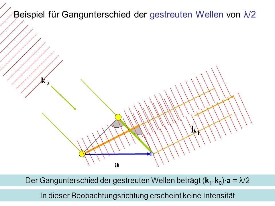 Beispiel für Gangunterschied der gestreuten Wellen von λ/2