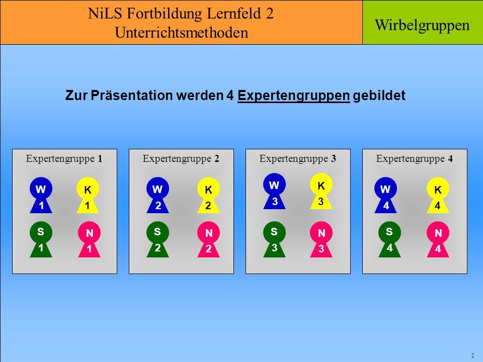 Zur Präsentation werden 4 Expertengruppen gebildet