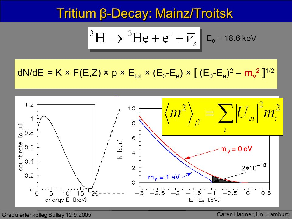 Tritium β-Decay: Mainz/Troitsk