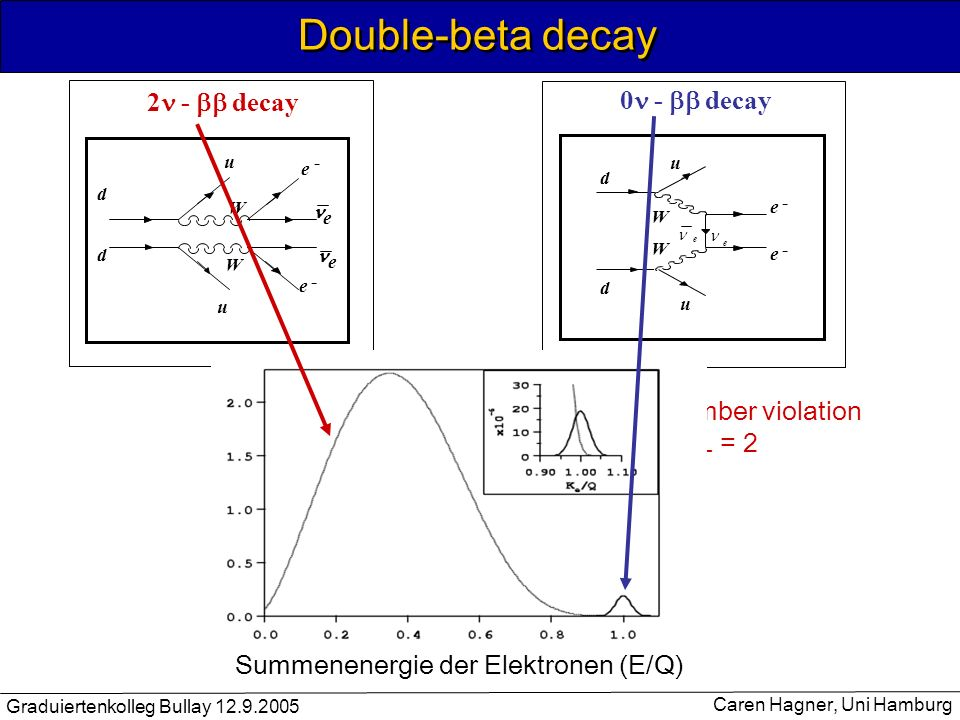 Double-beta decay 2n - bb decay 0n - bb decay Lepton number violation