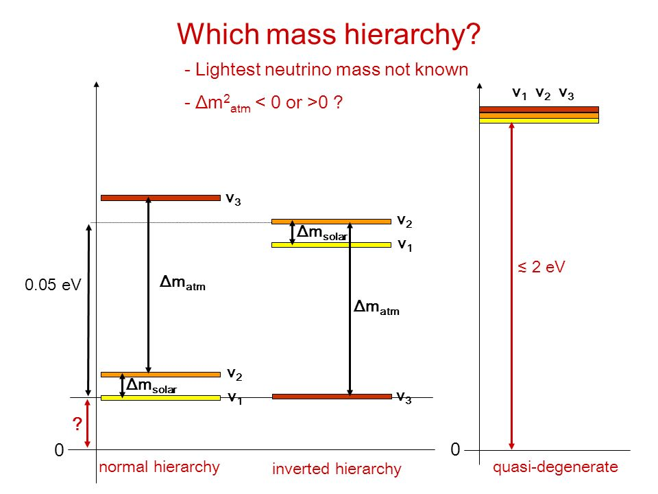 Which mass hierarchy Lightest neutrino mass not known