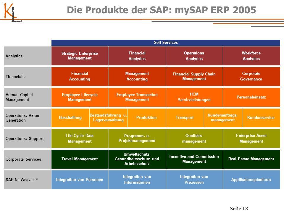 Die Produkte der SAP: mySAP ERP 2005
