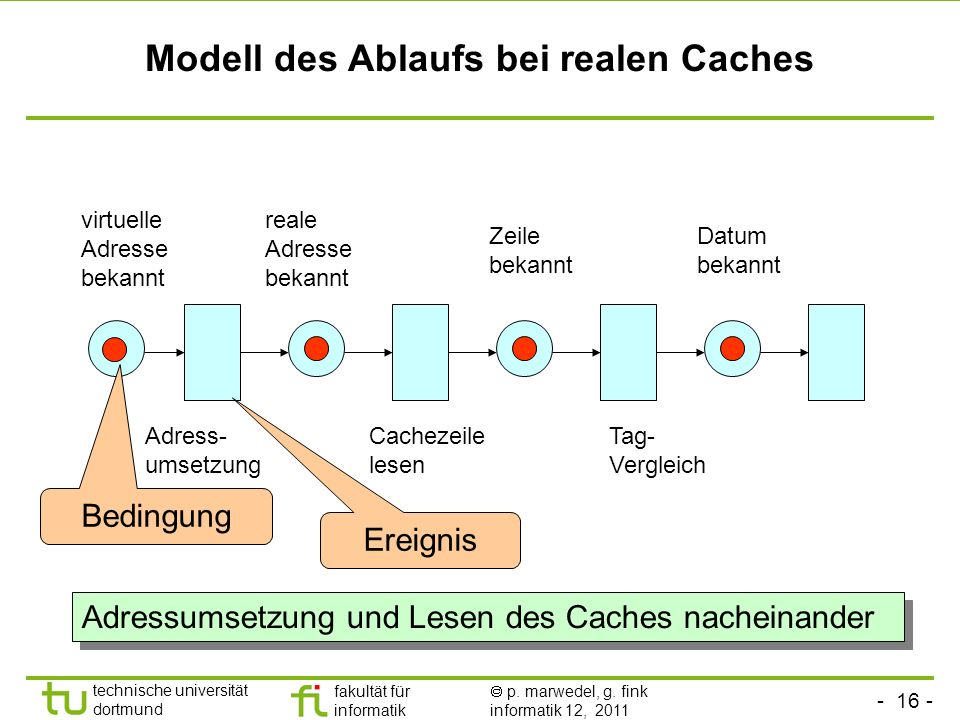 Modell des Ablaufs bei realen Caches