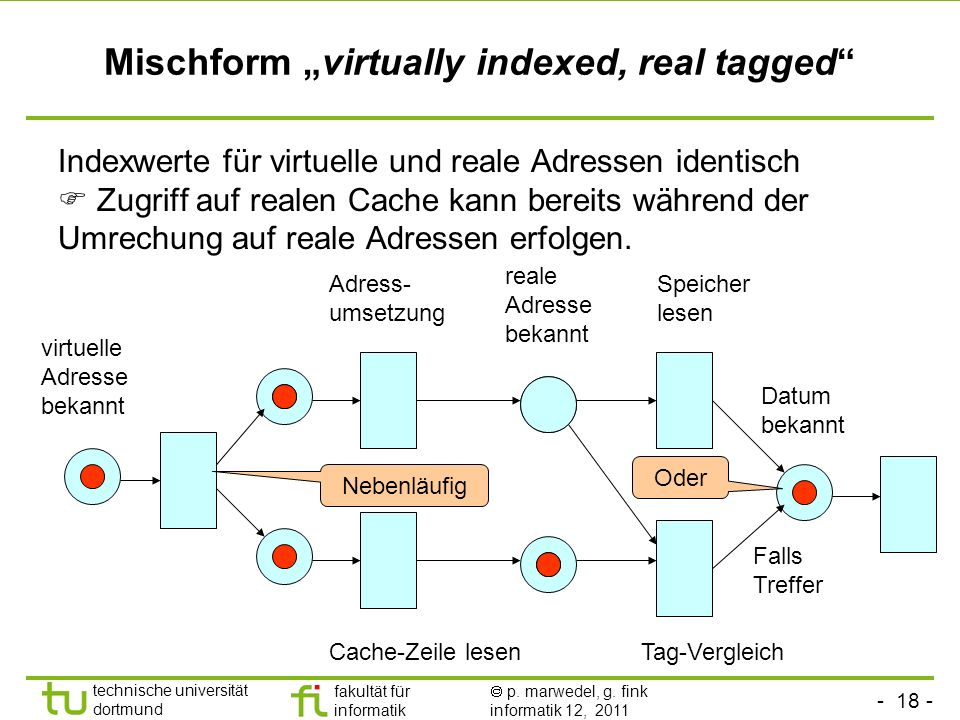"Mischform ""virtually indexed, real tagged"