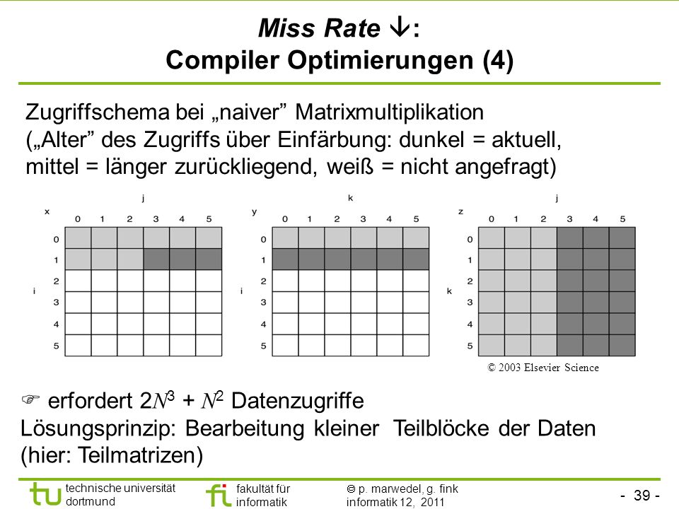 Miss Rate : Compiler Optimierungen (4)