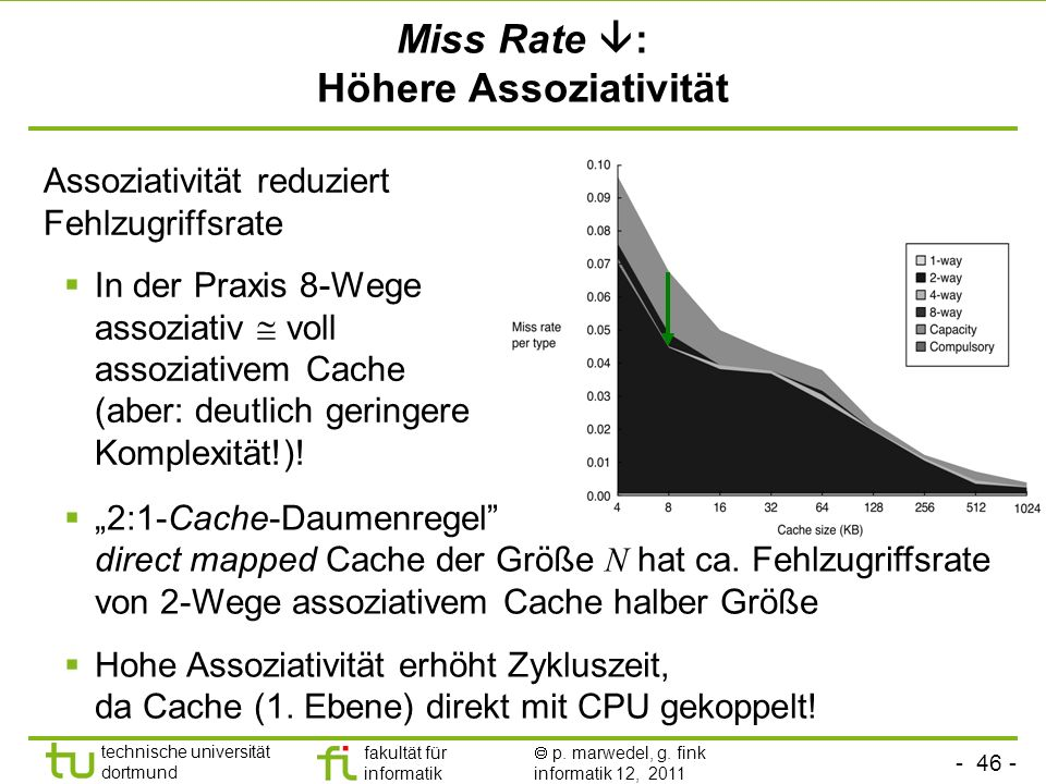 Miss Rate : Höhere Assoziativität