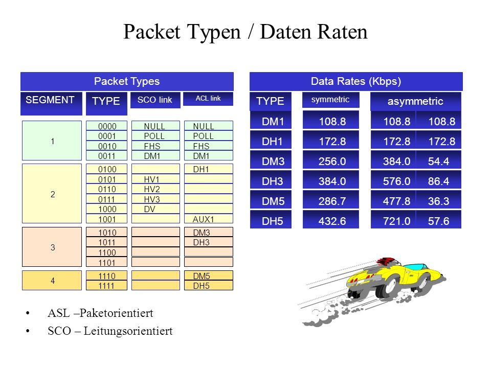 Packet Typen / Daten Raten