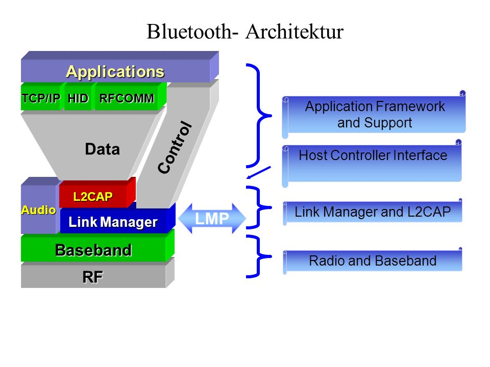 Bluetooth- Architektur