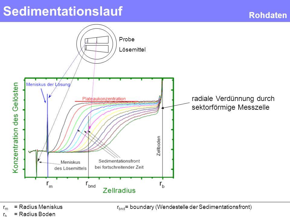 Sedimentationslauf Rohdaten