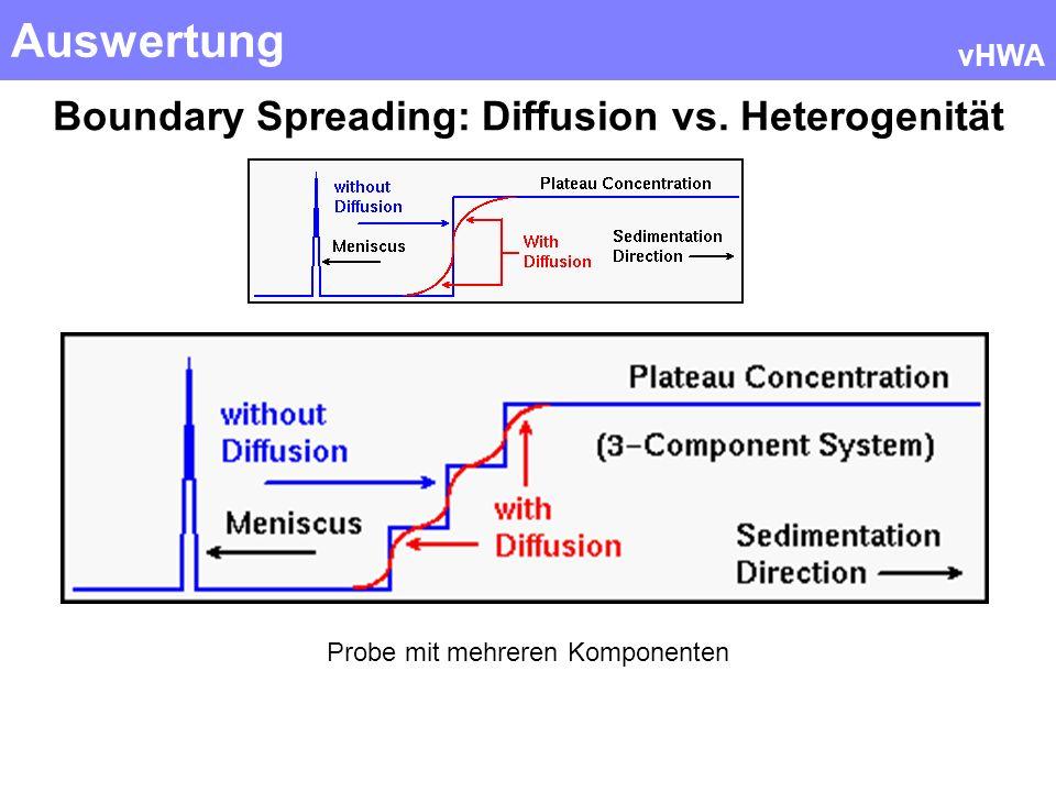 Boundary Spreading: Diffusion vs. Heterogenität
