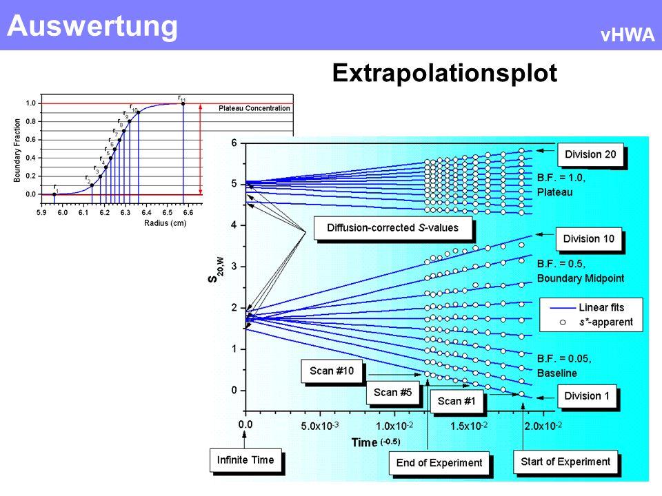 Auswertung vHWA Extrapolationsplot