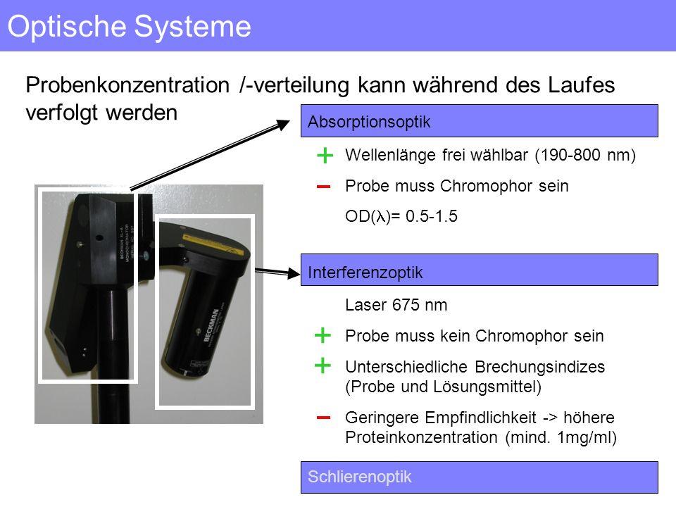 Optische Systeme Probenkonzentration /-verteilung kann während des Laufes verfolgt werden. Absorptionsoptik.