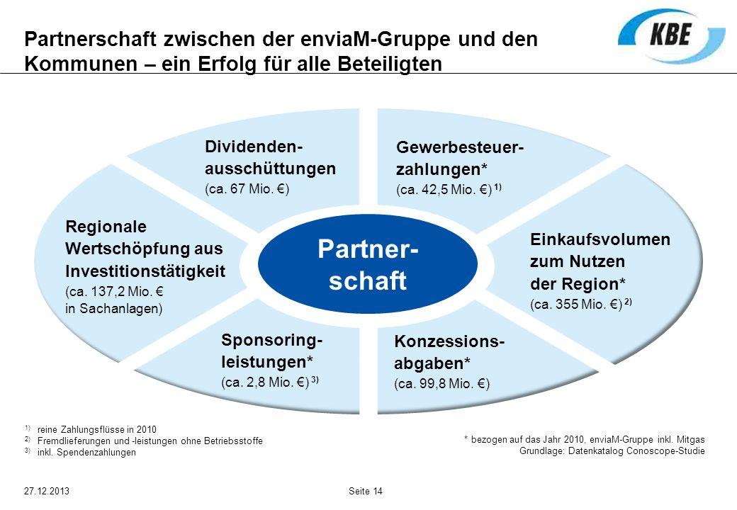 Partnerschaft zwischen der enviaM-Gruppe und den Kommunen – ein Erfolg für alle Beteiligten