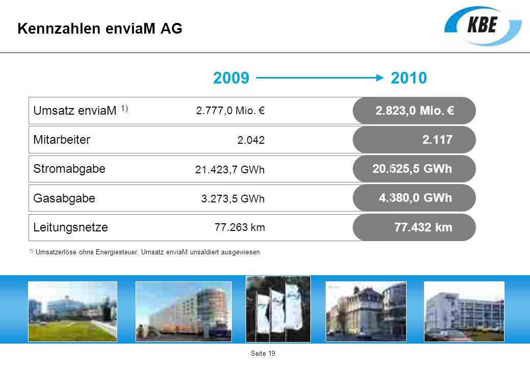 2009 2010 Kennzahlen enviaM AG Umsatz enviaM 1) 2.823,0 Mio. €