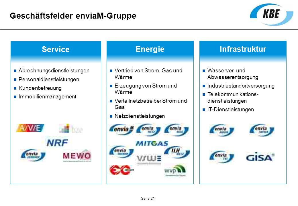 Geschäftsfelder enviaM-Gruppe