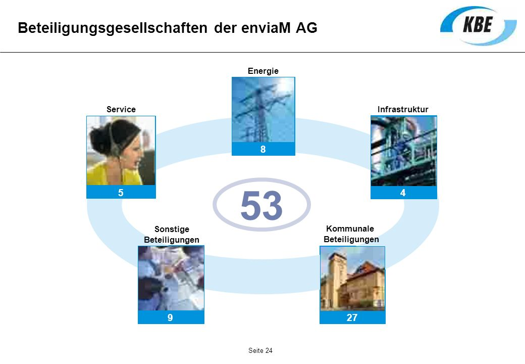 Beteiligungsgesellschaften der enviaM AG