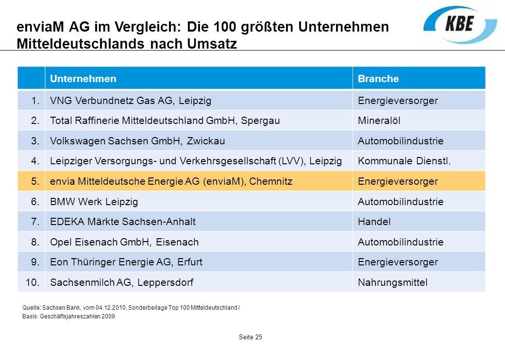 enviaM AG im Vergleich: Die 100 größten Unternehmen Mitteldeutschlands nach Umsatz