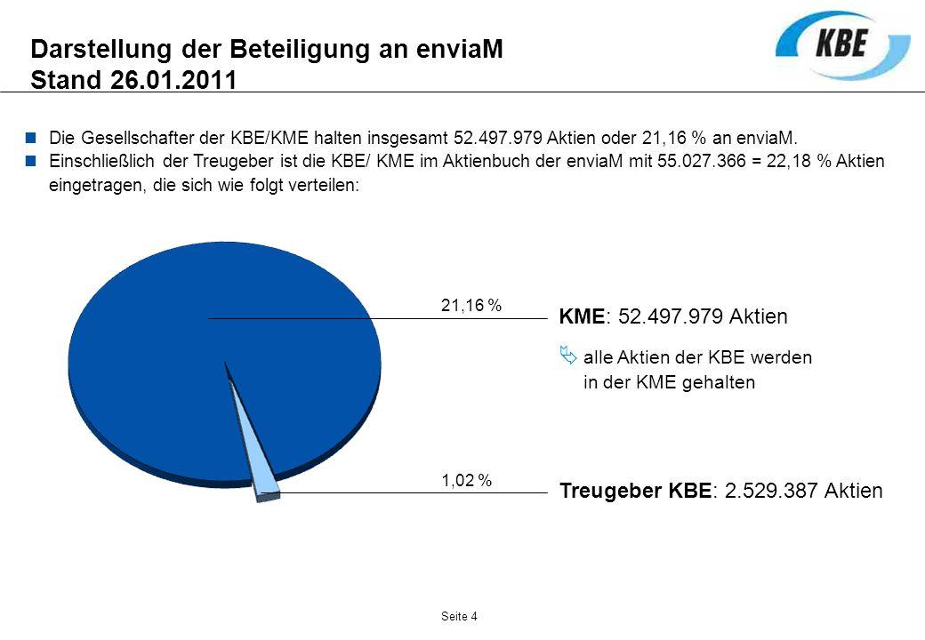 Darstellung der Beteiligung an enviaM Stand 26.01.2011