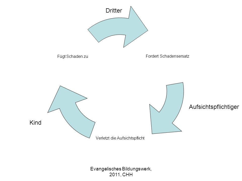 Evangelisches Bildungswerk, 2011, CHH
