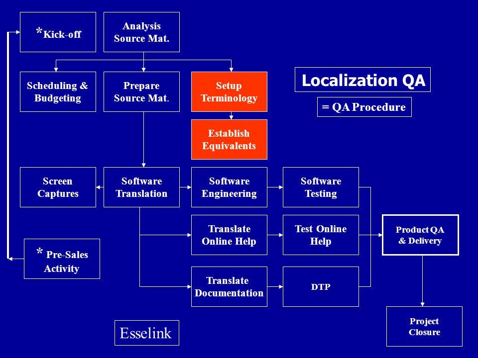 *Kick-off Localization QA * Pre-Sales Esselink = QA Procedure Analysis