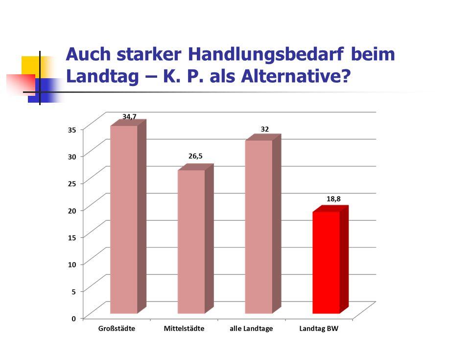 Auch starker Handlungsbedarf beim Landtag – K. P. als Alternative