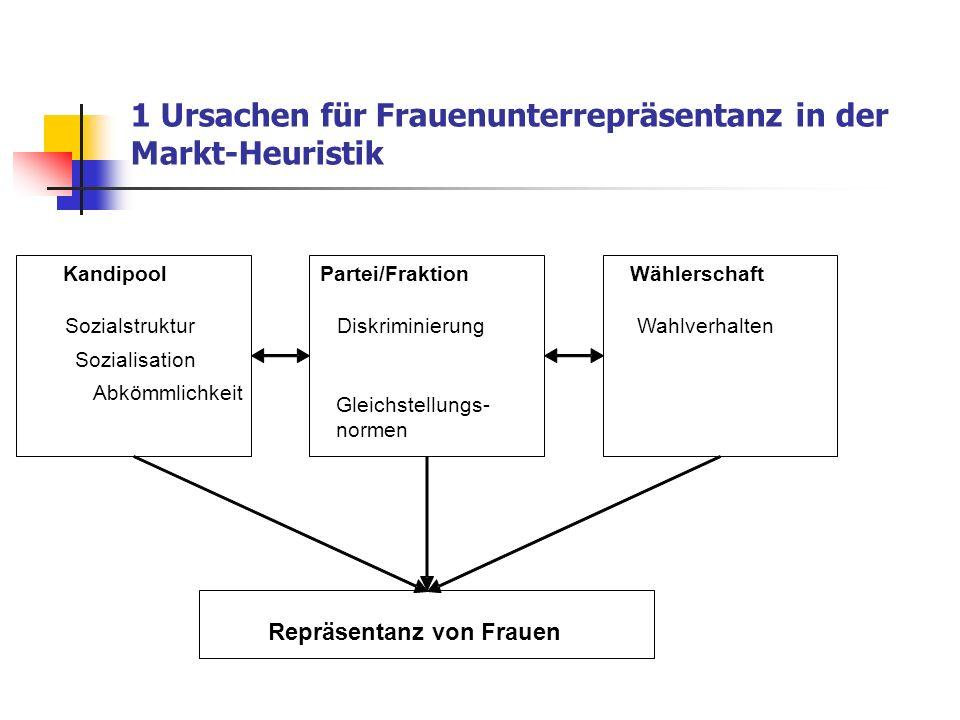 1 Ursachen für Frauenunterrepräsentanz in der Markt-Heuristik