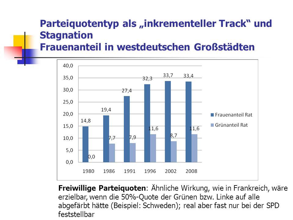 """Parteiquotentyp als """"inkrementeller Track und Stagnation Frauenanteil in westdeutschen Großstädten"""
