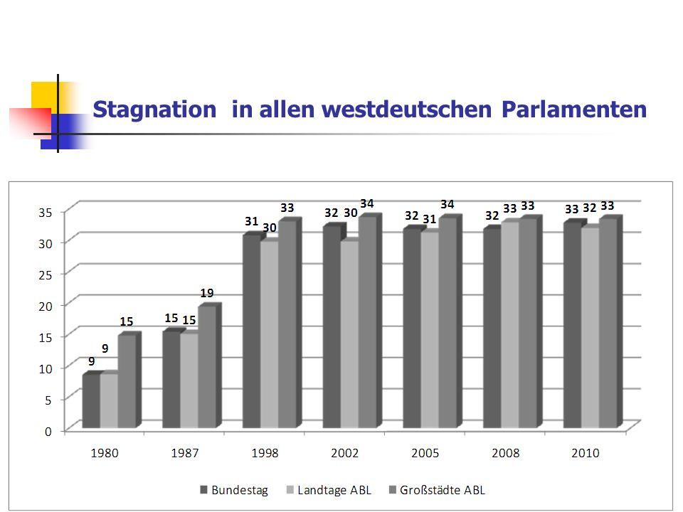 Stagnation in allen westdeutschen Parlamenten