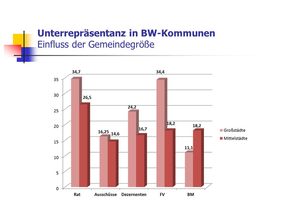 Unterrepräsentanz in BW-Kommunen Einfluss der Gemeindegröße