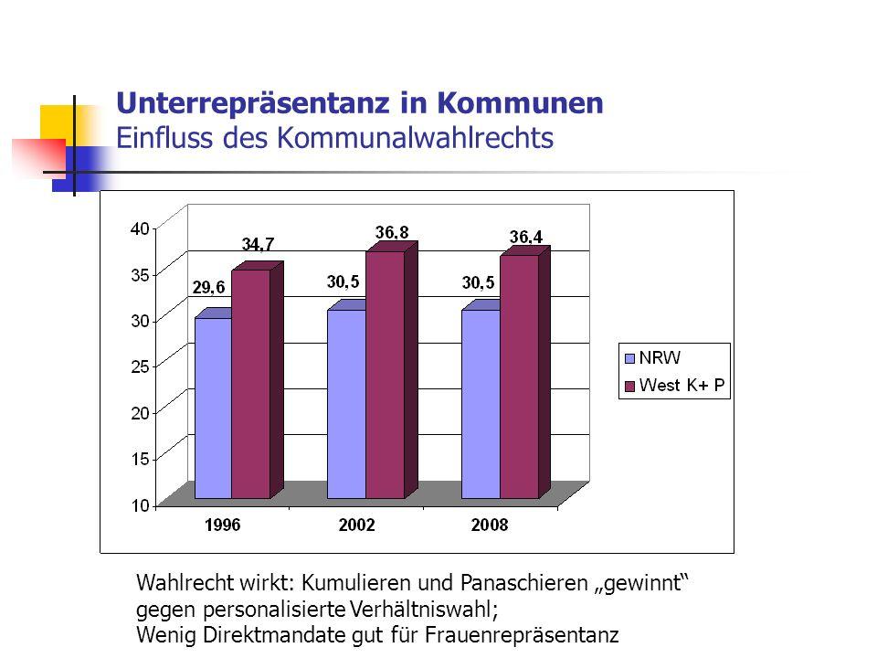 Unterrepräsentanz in Kommunen Einfluss des Kommunalwahlrechts