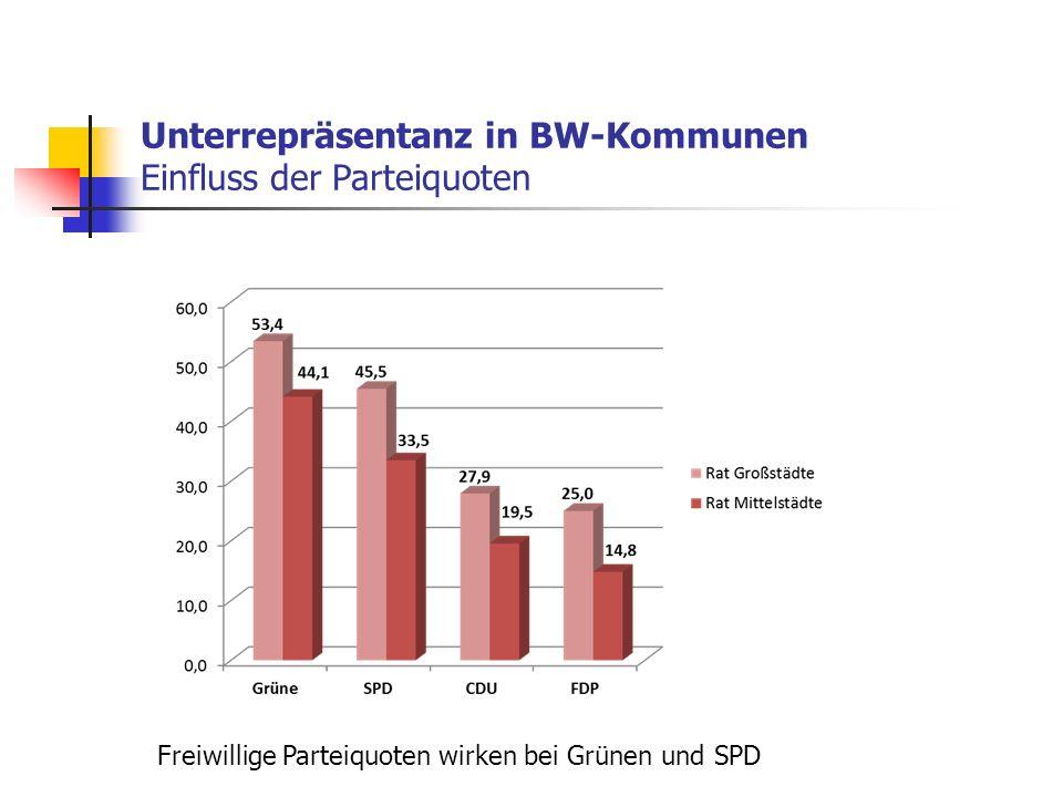 Unterrepräsentanz in BW-Kommunen Einfluss der Parteiquoten