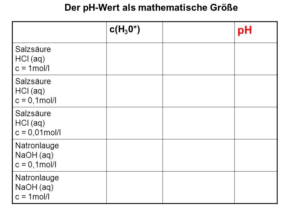 Der pH-Wert als mathematische Größe