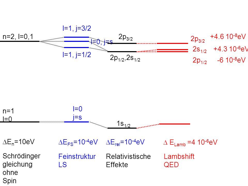 Schrödinger gleichung. ohne. Spin. n=1. l=0. n=2, l=0,1. DEn=10eV. DEFS=10-4eV. Feinstruktur.