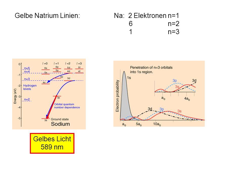 Gelbe Natrium Linien: Na: 2 Elektronen n=1. 6 n=2. 1 n=3. Gelbes Licht.