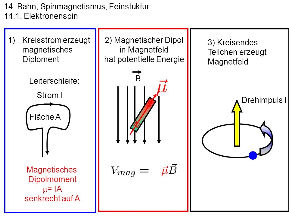 2) Magnetischer Dipol in Magnetfeld hat potentielle Energie