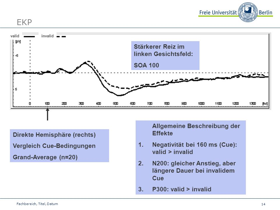EKP Stärkerer Reiz im linken Gesichtsfeld: SOA 100