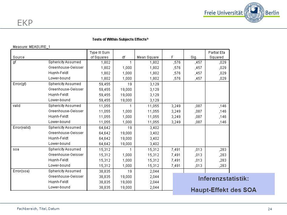 EKP Inferenzstatistik: Haupt-Effekt des SOA Fachbereich, Titel, Datum