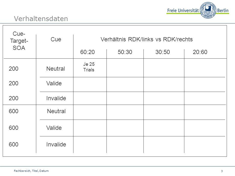 Verhaltensdaten Cue-Target- SOA Cue Verhältnis RDK/links vs RDK/rechts