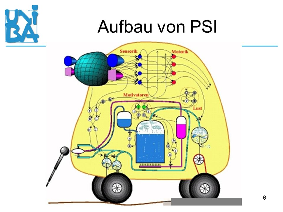 Aufbau von PSI